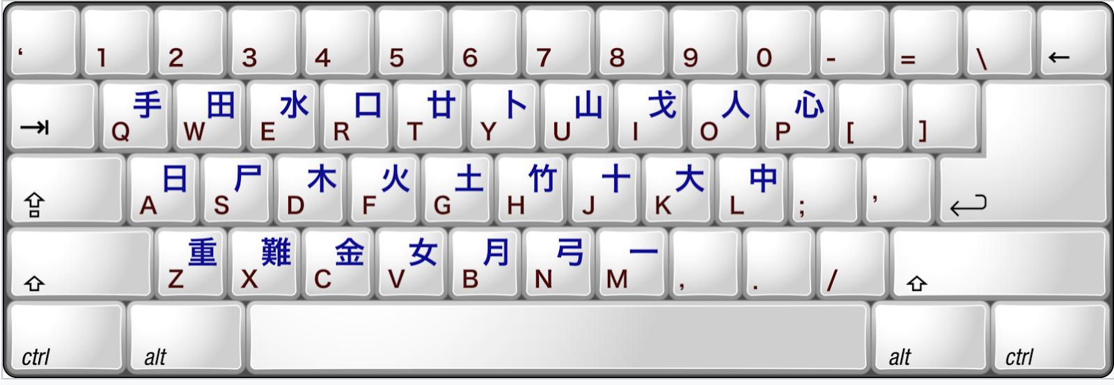 Cangjie Keyboard Layout